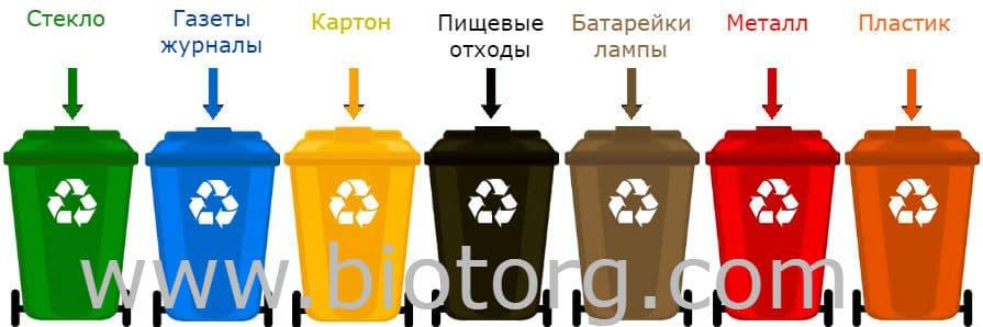 в какой контейнер какой мусор выбрасывать